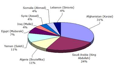 site-intel-group---8-27-08---asad-al-jihad-2-qaj-toppling-regimes