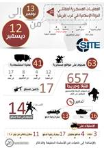 IS Linked Amaq News Agency Publishes Infographic on Attacks by IS in West Africa
