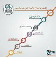 Ahrar al Sham Infographic Claims 995 Defections from Group