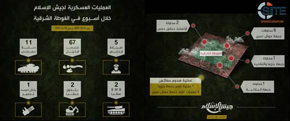 Jaish al Islam Release Weekly Report thumb