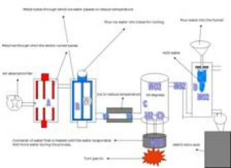 Production of Nitric Acid without Nitrate