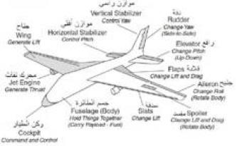 Jihadist Develops Course in Aircraft Engineering