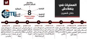 IS Publishes Infographics on Operations in Bangladesh, Tunisia