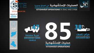 IS-Linked 'Amaq Publishes Interactive Infographic on Suicide Attacks in Iraq, Syria in Jan. 2016