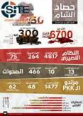 IS Claims Killing, Wounding 6,700+ in Syria in Six Months in al-Naba Newspaper