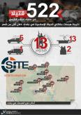 IS' 'Amaq Agency Infographic Claims 522 Popular Mobilization Forces Killed in Baghdad from April to May