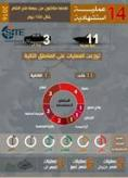 Jabhat Fateh al-Sham Infographic Claims 14 Suicide Bombings in 100 Days in Syria