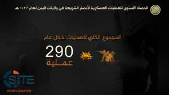 AQAP Claims 290 Attacks in One Year in Video Statistical Report
