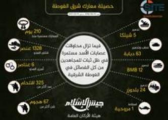 Jaish al-Islam Infographic Outlines Outcome of Battles in Eastern Ghouta in the Past 7 Months