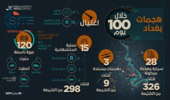 IS' 'Amaq Agency Reports 650 Shi'ite Civilians, Iraqi Forces Killed in 100 Days