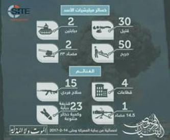 Al-Bunyan al-Marsous Infographic Shows Results of Battle in Daraa