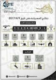 Al-Bunyan al-Marsous Infographic Provides Gains and Casualties of Battle in Daraa