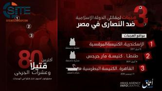 'Amaq Publishes Infographic on IS Attacks on Coptic Churches in Egypt