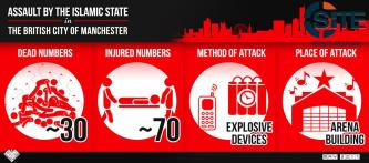 Pro-IS Groups Promote Manchester Bombing in Infographic, Incitement Poster