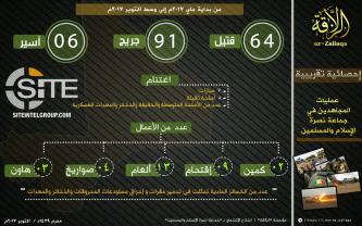 Al-Qaeda's Branch in Mali Gives Infographic on 6 Months of Operations, Claims Ambush in Koulikoro