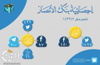 Pro-IS Tech Group Claims Generating Over 2,700 Social Media Accounts in November 2017