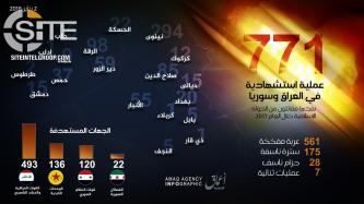 'Amaq Reports 771 IS Suicide Operations Total in Iraq and Syria in 2017