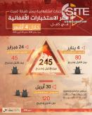 'Amaq Publishes Infographic on IS Suicide Bombings on Afghan Intel Headquarters in Kabul in Past 4 Months