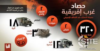"IS Features Infographic in Naba 144 on Military Statistics for Past 2 Months in ""West Africa Province"""