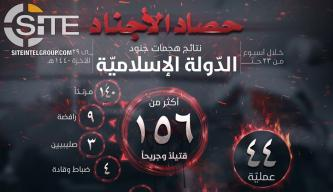 IS' Naba Identifies 156 Casualties in 44 Attacks in Breakdown of Ops (Feb 28 - March 6)