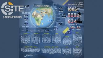 IS' 'Amaq Reports 1,800 Attacks Causing 8,000 Casualties in Infographic Covering 1st Half of 2019
