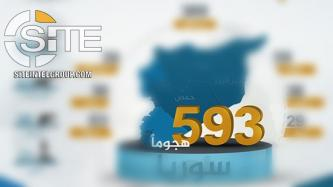 IS' 'Amaq Reports 593 Attacks in Syria in 2020 in Statistical Infographic