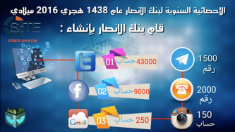 Pro-IS Tech Group Celebrates One Year of Generating Social Media Accounts, Release Statement and Statistics
