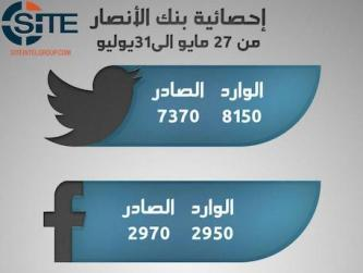 Pro-IS Tech Group Claims Creating Over 11,000 Social Media Accounts in July