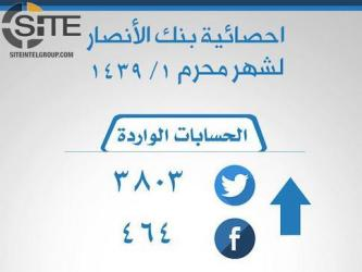 Pro-IS Tech Group Claims Generating Over 4,200 Social Media Accounts in October