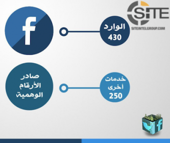 Pro-IS Tech Group Claims Distributing Nearly 2,000 Social Media Accounts in February