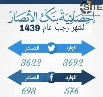 IS-linked Tech Group Claims Distributing Over 4,000 Social Media Accounts in March