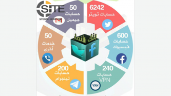 IS-aligned Bank Al-Ansar Claims Distributing Over 7,000 Accounts for Online Services